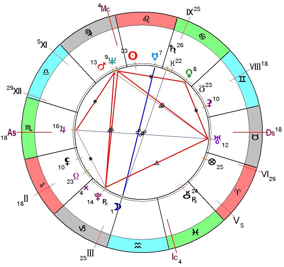 под каким знаком зодиака родился наполеон бонапарт