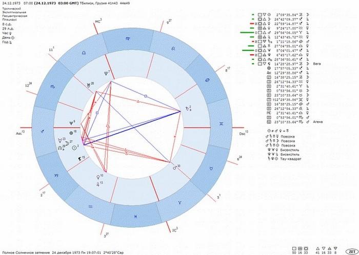 Уран секстиль с северным узлом партнера